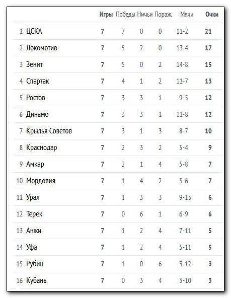 Динамо футбольный клуб Киев  Википедия