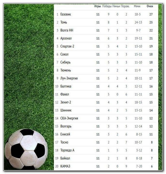 Футбол фнл 2015-2016 турнирная таблица