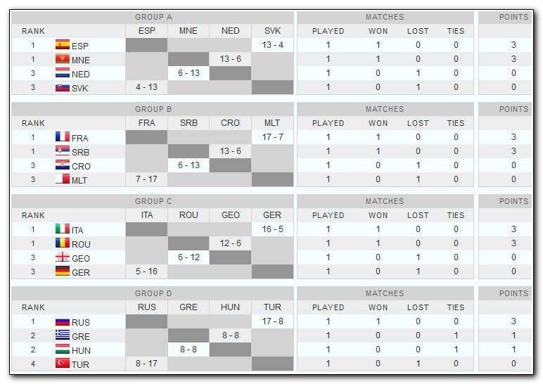 Футбол турнирная таблица чемпионата европы