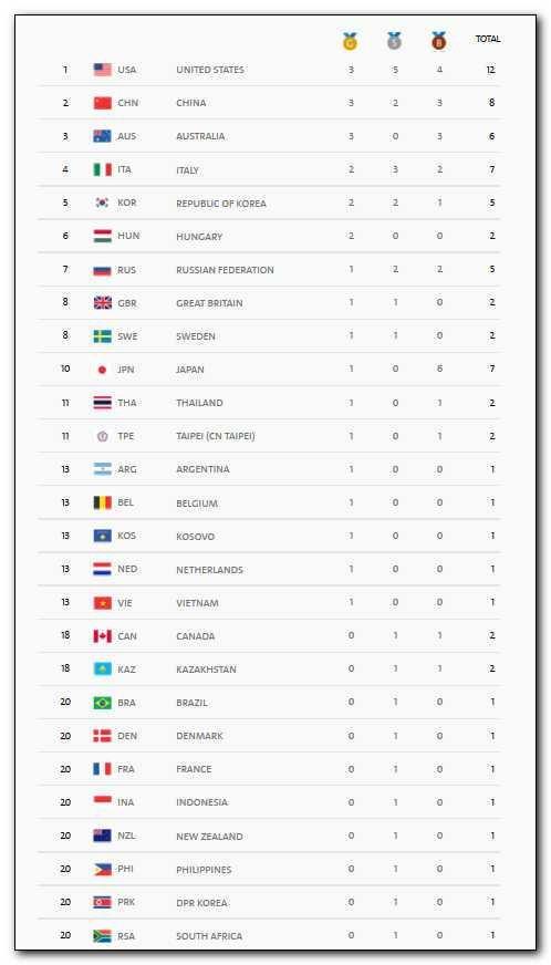 олимпиада таблица наград 2016