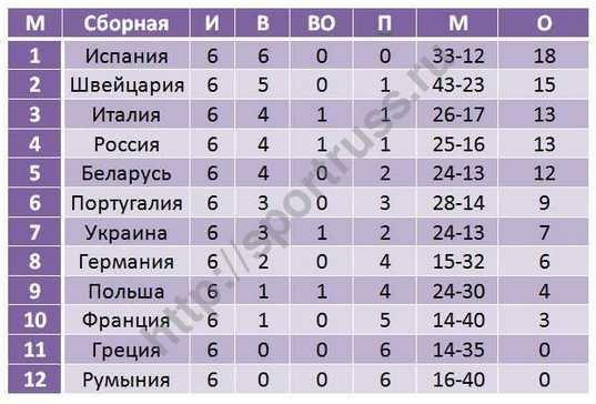 Национальная сборная Беларуссии попляжному футболу пробилась всуперфинал Евролиги