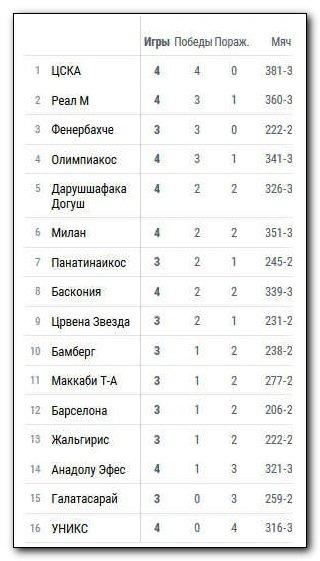 баскетболу таблица евролиги по