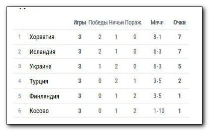 Италия иИспания выиграли вотборочных матчахЧМ