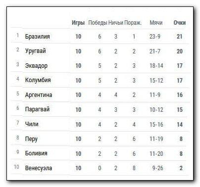 таблицы групп чм 2014