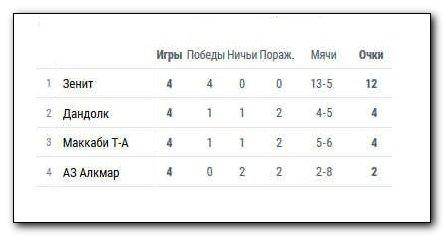 «Зенит» обеспечил себе выход вплей-офф Лиги Европы