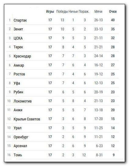 рфпл турнирная 2016-2017