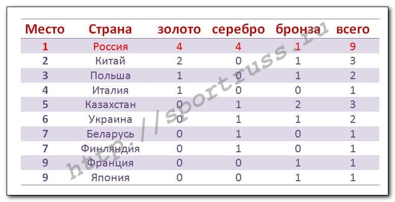 РФ лидирует вмедальном зачете Универсиады после первого дня