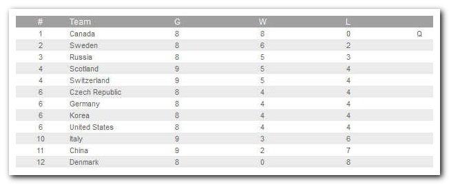 турнирная таблица кёрлинг чемпионат европы