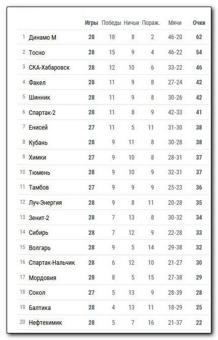 Календарь чемпионата испании по футболу
