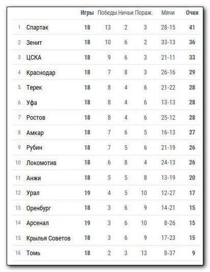 Футбол беларуси высшая лига расписание игр
