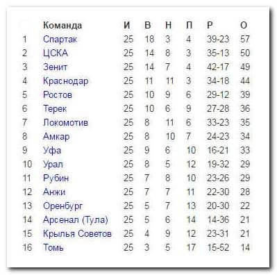 Матчей турнирная результаты 2016-2017 таблица премьер итальянская лига